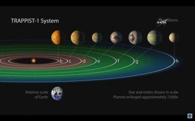 Três planetas estão na zona habitável do sistema solar TRAPPIST-1