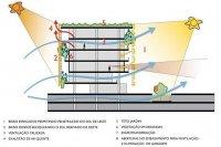 Exemplo de estudo de meios de criar uma edificação sustentável